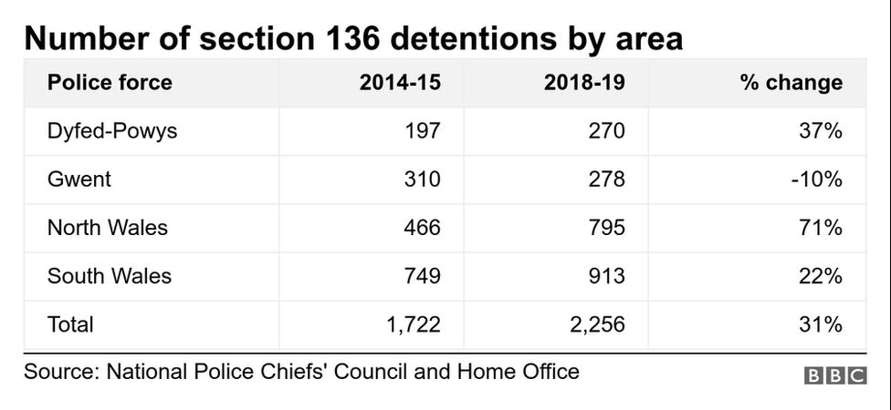 Number of section 136 detentions by police force area, showing number for 2014/15, number for 2018-19, and the % increase. Dyfed Powys: 197, 270, 37%. Gwent: 310, 278, -10%. North Wales: 466,795, 71%. South Wales: 749, 913, 22%. Total 1,722, 2256, 31%.