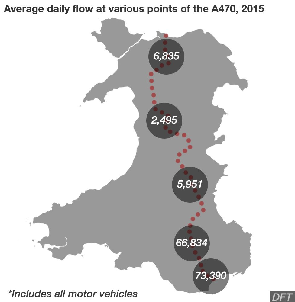 The number of people travelling on the A470 reduces significantly in the more isolated parts of Wales