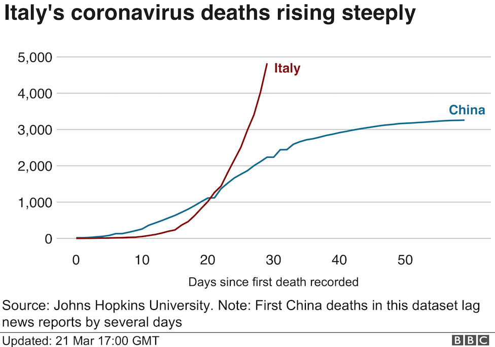Italy's coronavirus deaths have surpassed those of China and are continuing to rise.