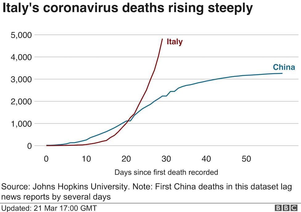 Coronavirus Lombardy Region Announces Stricter Measures Bbc News