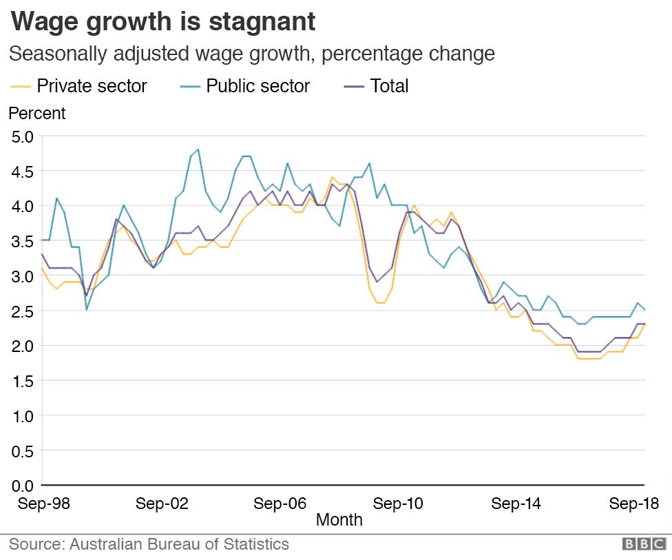 Graphic: Wage growth percentage change