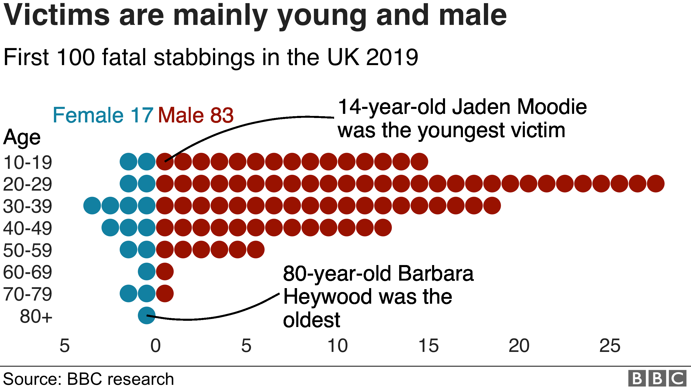 463926109 UK knife crime: The first 100 fatal stabbings of 2019 - BBC News