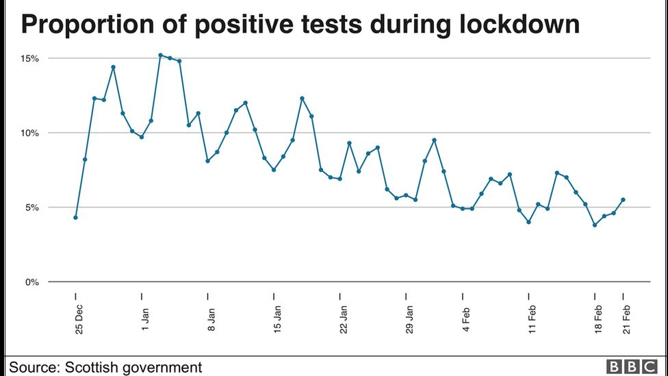 Positive tests during lockdown