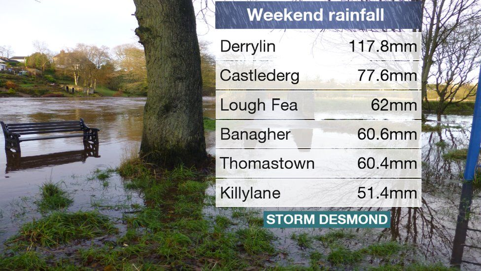 Some measurements of the weekend rainfall in Northern Ireland