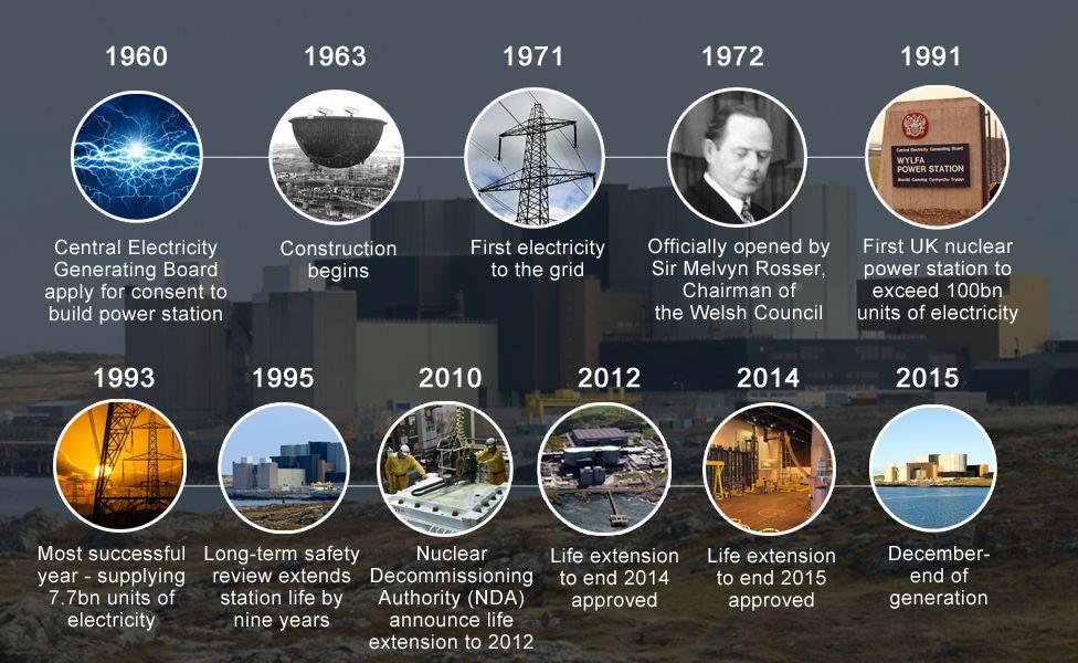 Timeline of Wylfa