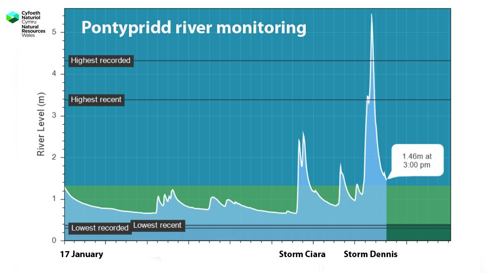 Graphic of river levels