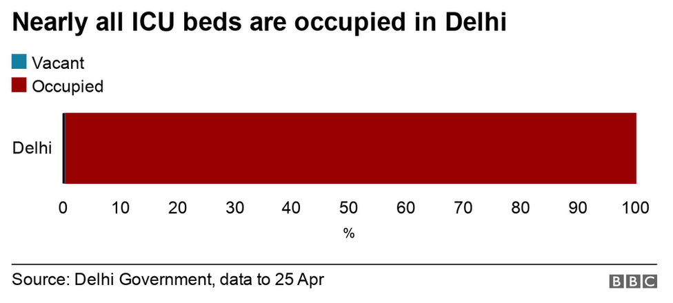 Chart showing Delhi hospital beds