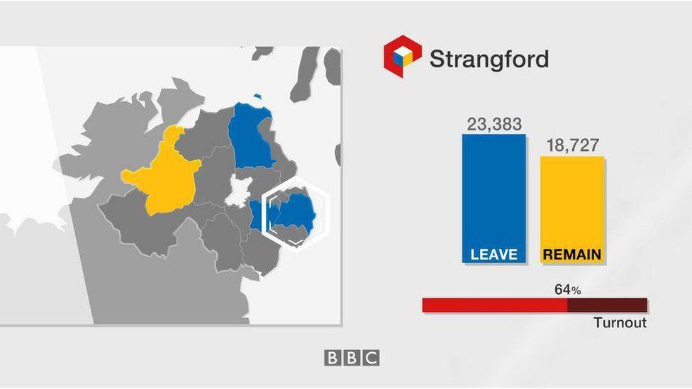 Strangford: Leave 23,383; Remain 18,727; turnout 64%