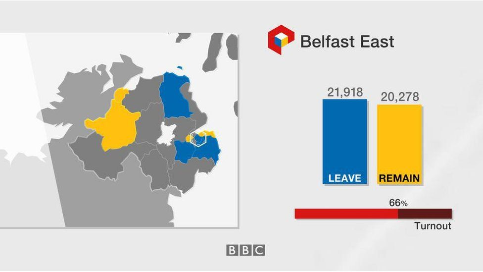 Belfast East: Leave 21,918; Remain 20,278; turnout 66%