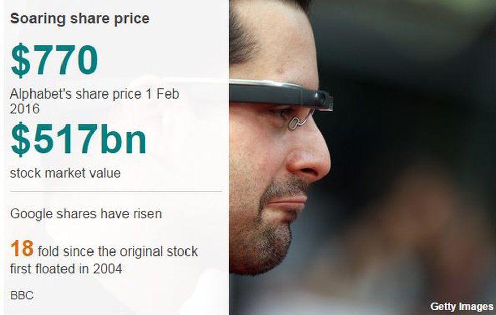 Data of Google's share price rise