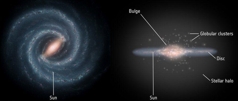Anatomy of the Milky Way
