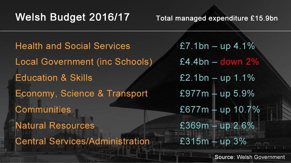 Welsh budget 2016/17 figures