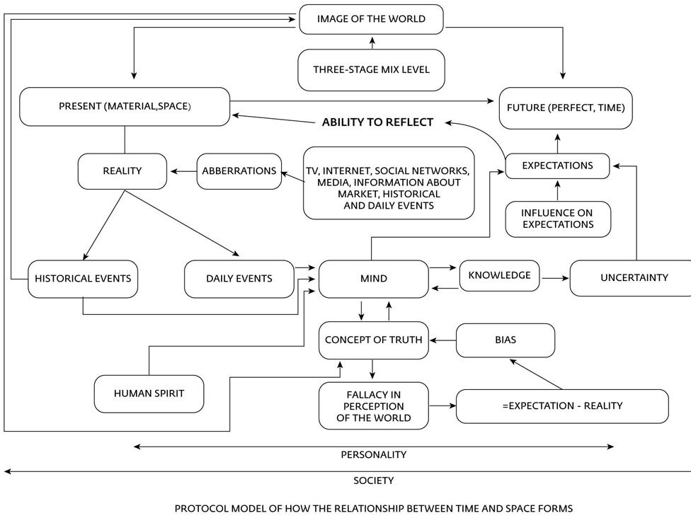 Diagram from Vaino academic paper (English translation: Moscow Times)