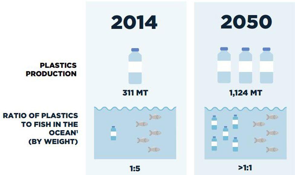 Chart taken from The New Plastics Economy