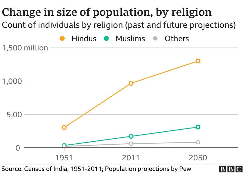 Pew study: Little change in India's religious make-up in 70 years thumbnail