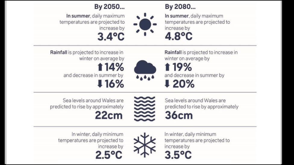 The Welsh Government's projected impacts from climate change from a medium emissions