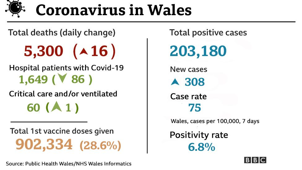 Graph showing the total number of cases in Wales and the change