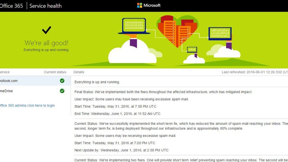 Microsoft spam page
