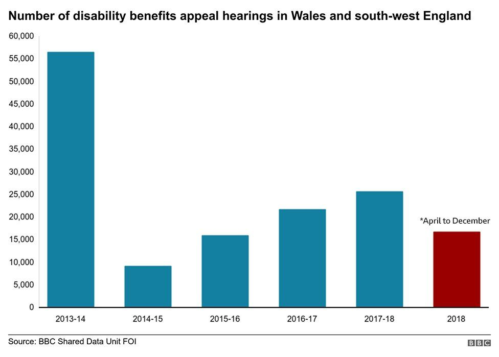 A graph showing the number of disability benefits appeal hearing in Wales over 5 years