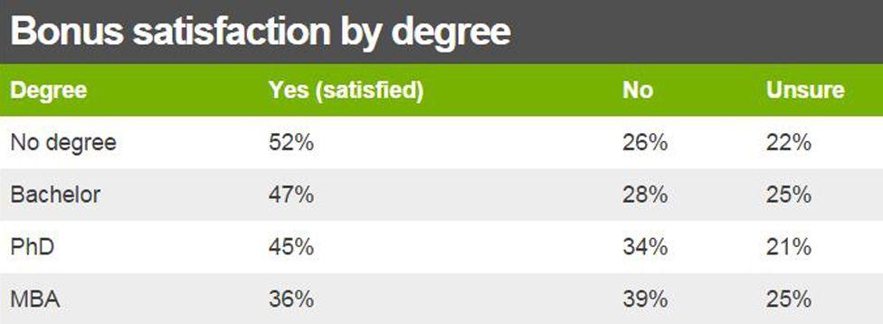 Table of bonus satisfaction by degree
