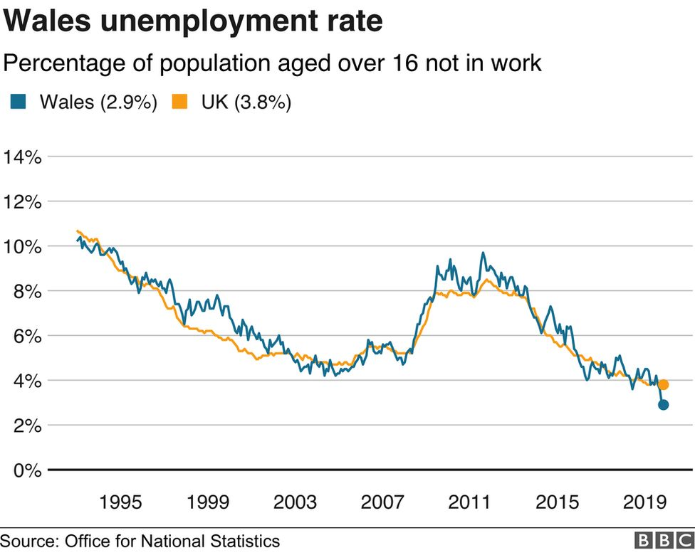 Wales unemployment graph showing the fall since around 2012