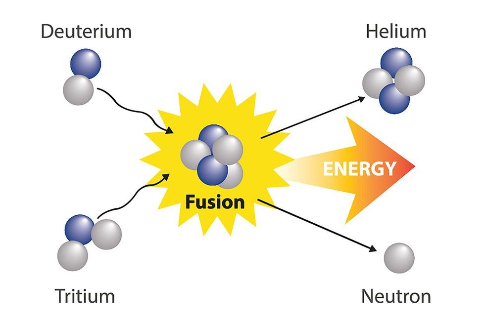 Nuclear fusion graphic