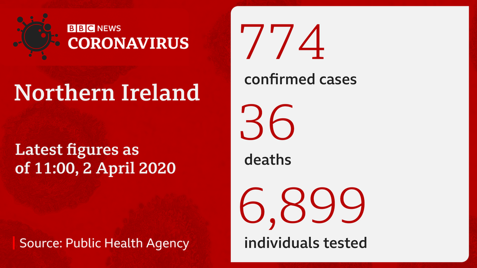 Latest case numbers in Northern Ireland