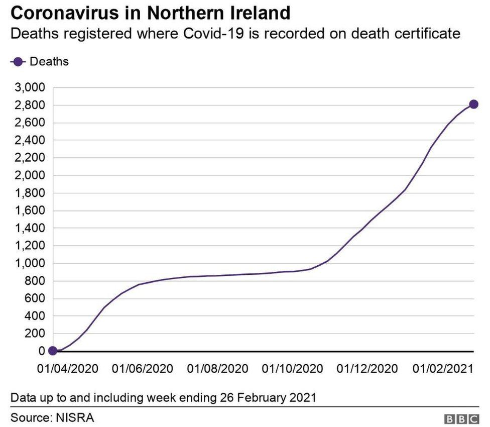 The overall number of deaths in Northern Ireland where Covid-19 is recorded on the death certificate