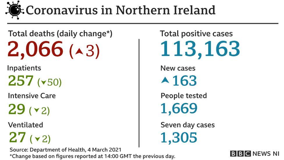 4 March statistics