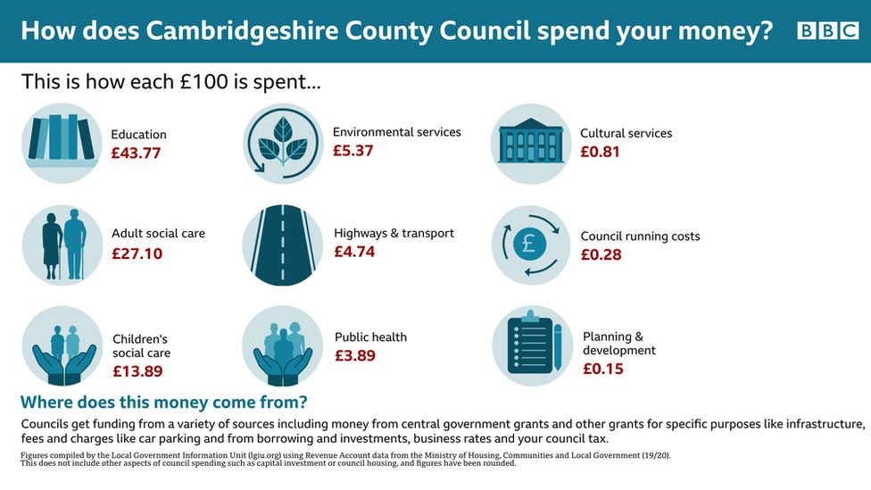 Figures Cambs County Council
