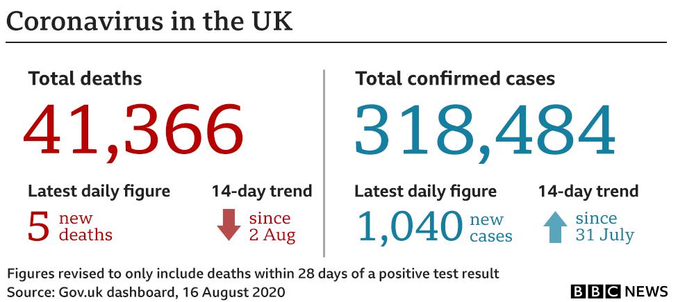 Coronavirus in the UK statistics 17 August 2020