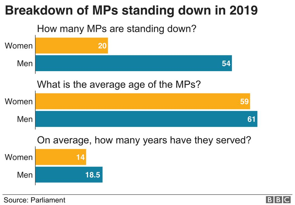 Graphic showing MPs standing down by gender and age