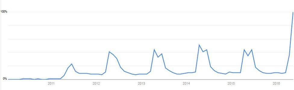 """The number of people googling """"Download Game of Thrones"""" over the past five years"""