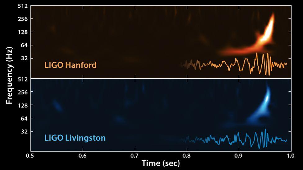 gravitational wave signal