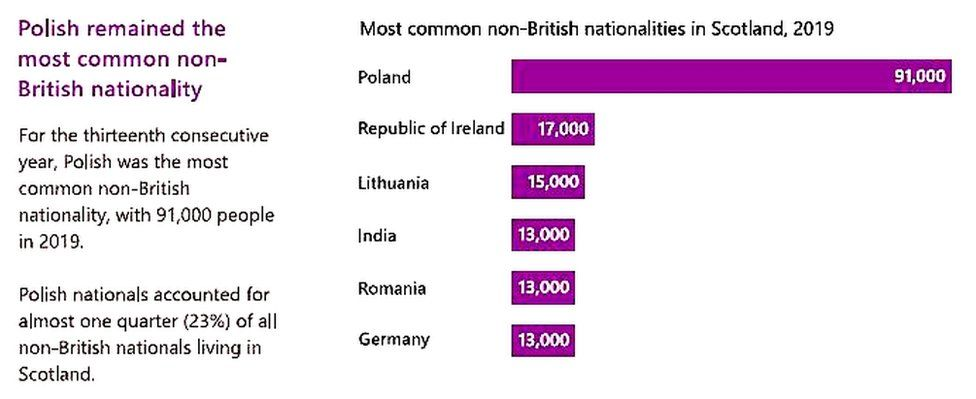 Infographic: Polish remained the most popular non-British nationality in Scotland