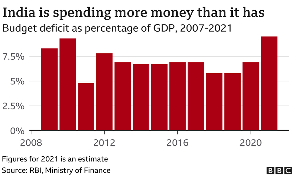 India is spending more mney than it has