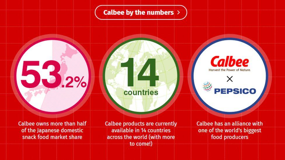 Calbee website graphic