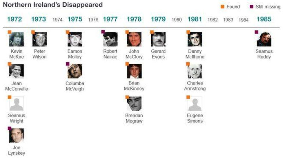 Northern Ireland's Disappeared