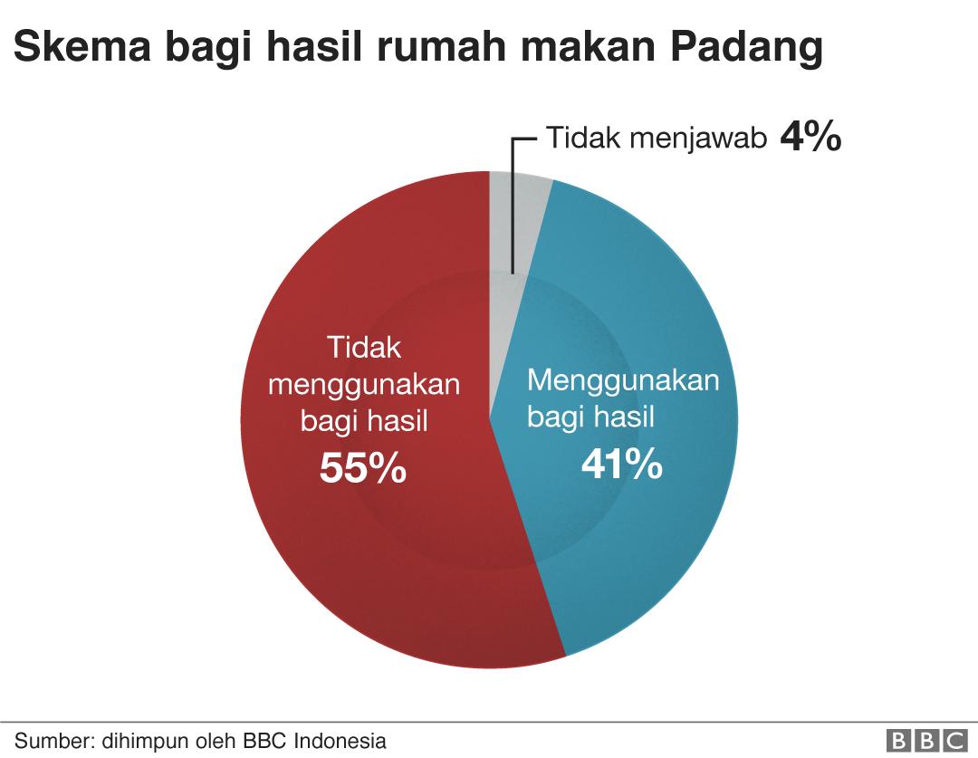Skema bagi hasil Rumah Makan Padang