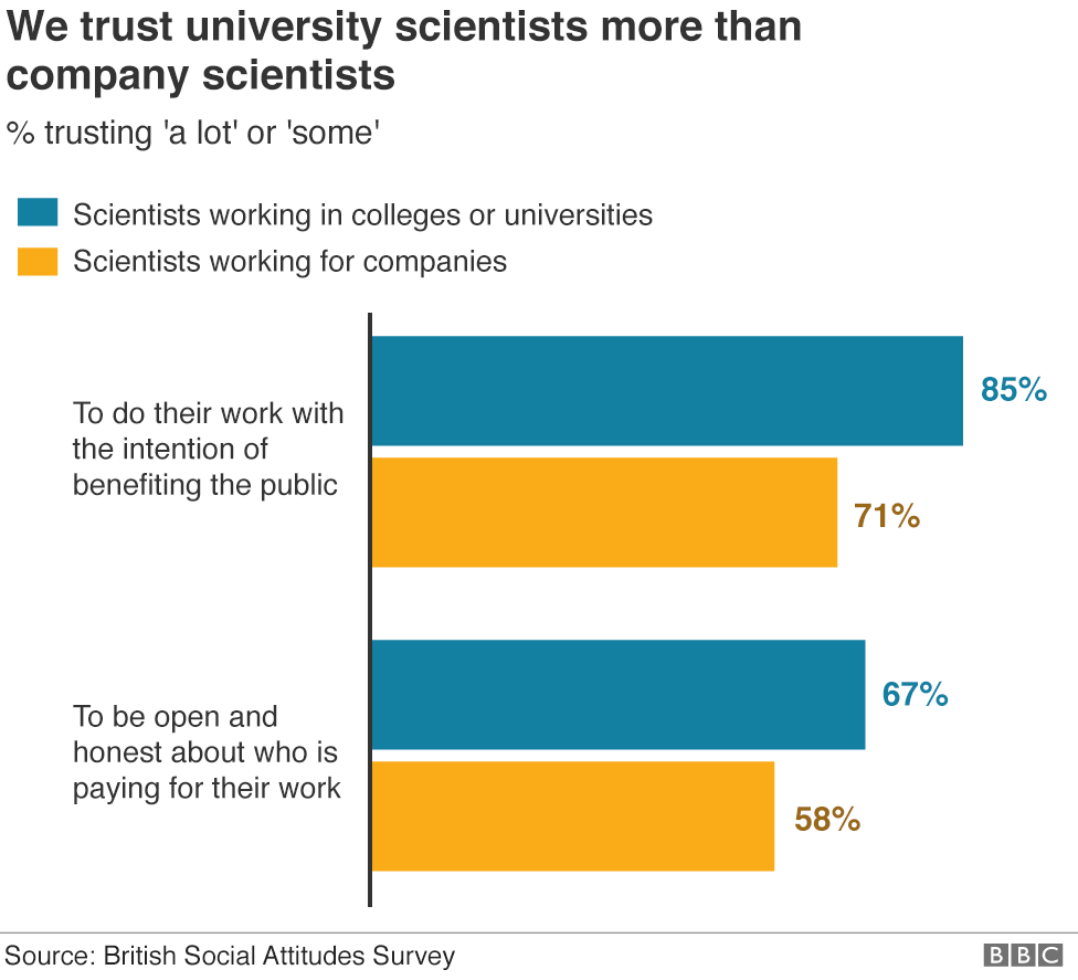 Chart showing most of us trust scientists