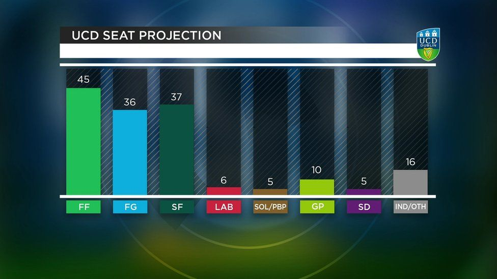 UCD seat projection