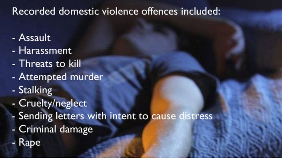 Image showing some of the recorded domestic violence and abuse offences in Wales