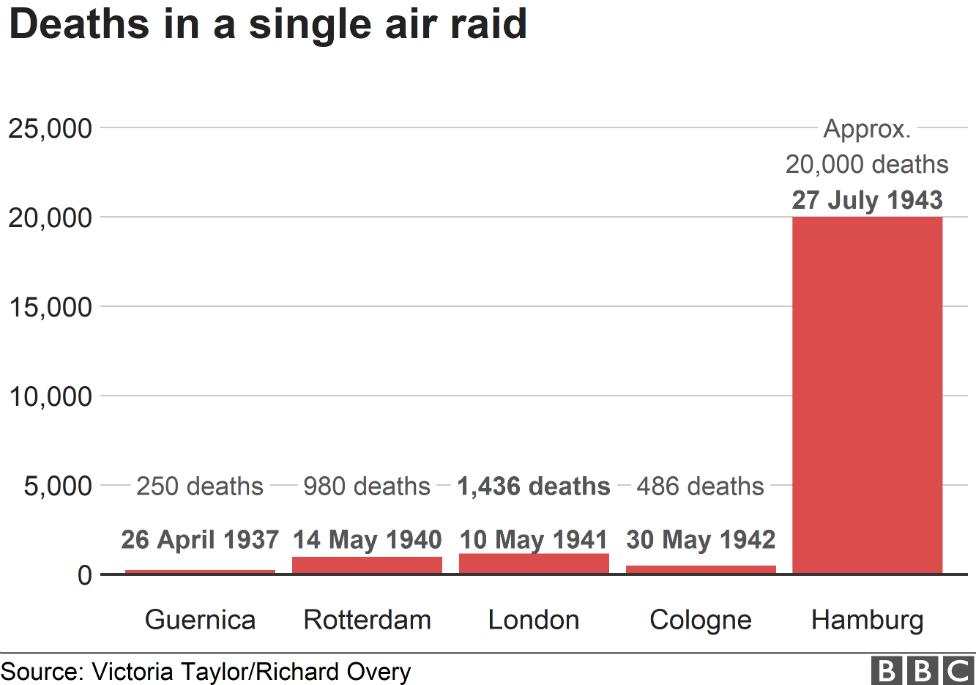 Air raid deaths graph