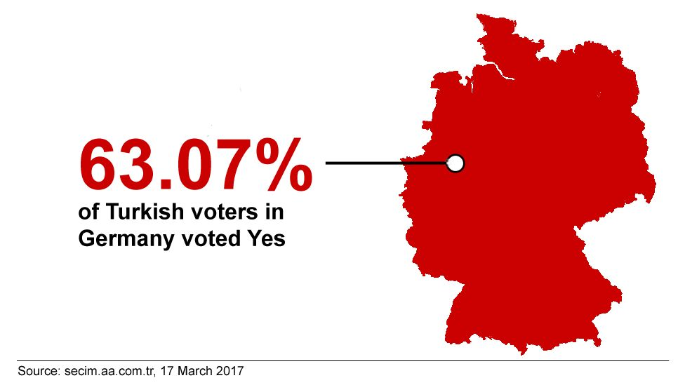 A graphic showing the shape of Germany, with the annotation that 63.07% of expatriate voters though voted yes