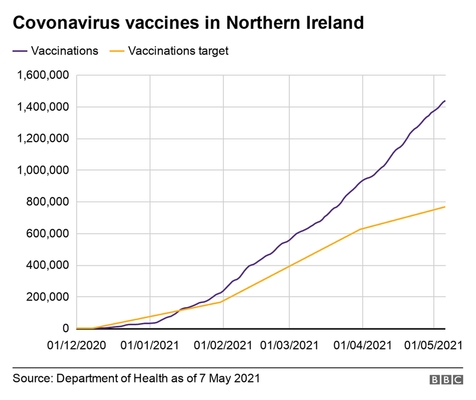 Graph showing Covid vaccine target