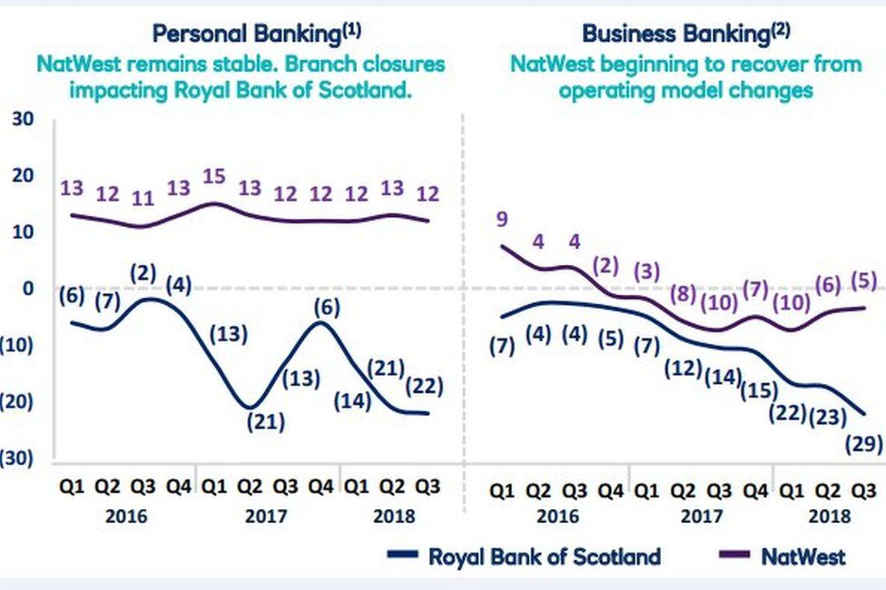 Net Promoter Scores: would you recommend RBS to others?