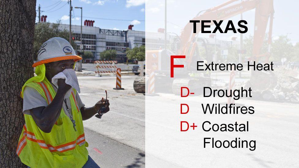 Texas scores F - extreme heat, D- drought, D wildfires, D+ Coastal flooding