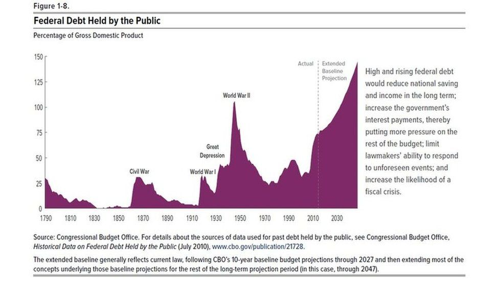 Debt held by the public in the US