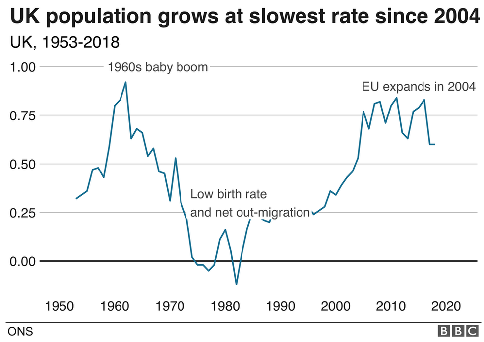 Graphic showing UK population growth rate