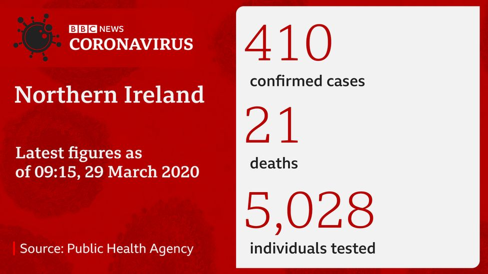 Coronavirus statistics Northern Ireland